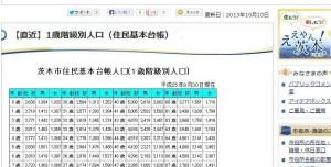 茨木の年齢別人口しらべ