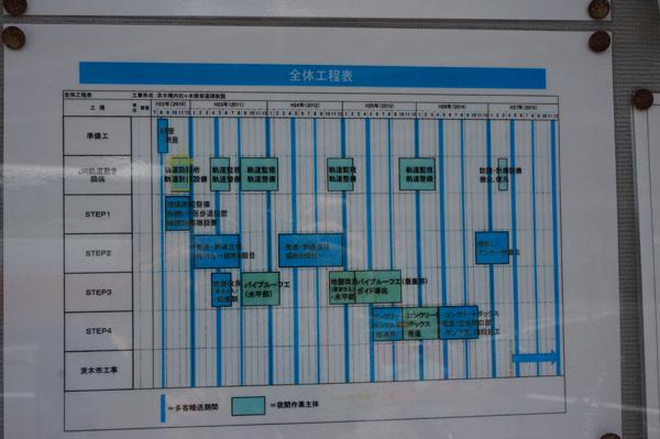 アンダーパス工事工程表